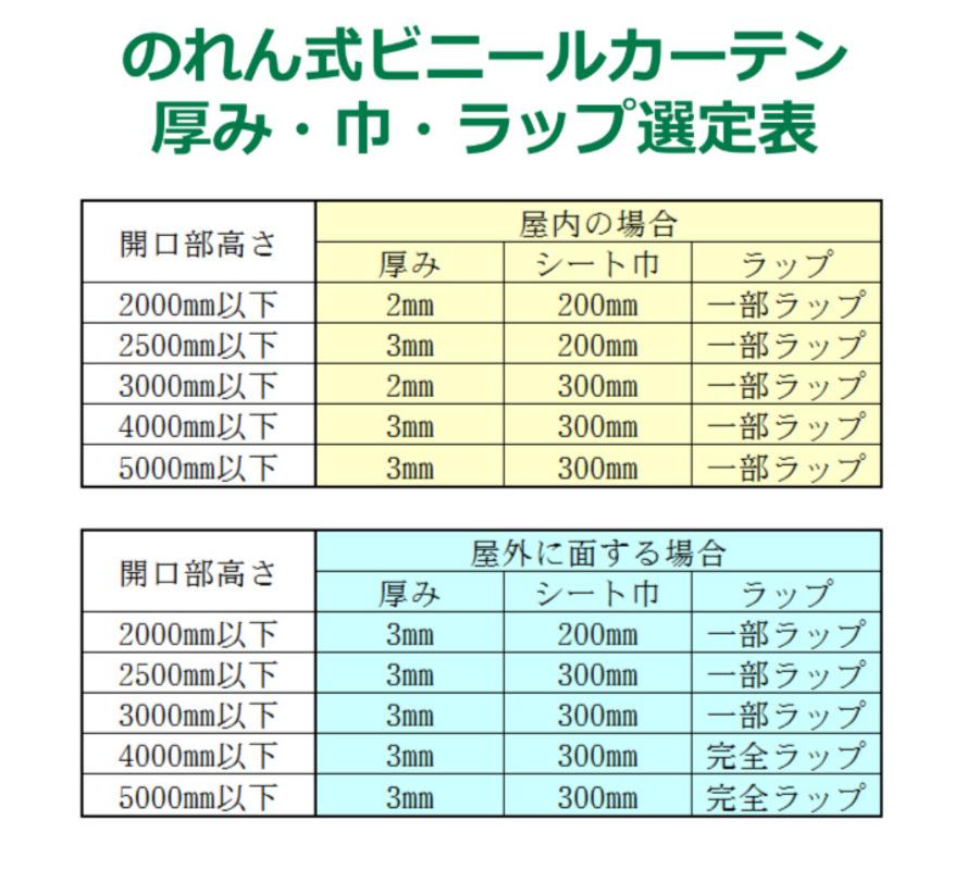 のれん式ビニールカーテン選定表
